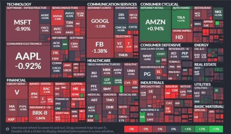標普 11 大板塊全數淪陷,金融、工業和材料板塊領跌。(圖片:finviz)