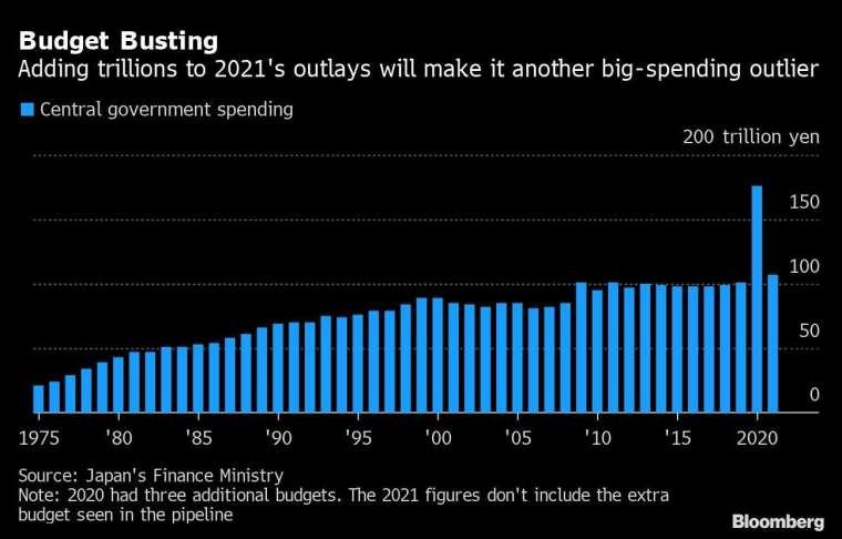 歷年日本政府財政支出 圖片:Bloomberg