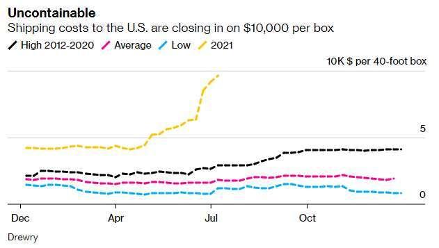 2021 年北美航線 40 呎貨櫃運價與歷史走勢 (圖: Drewry、Bloomberg)