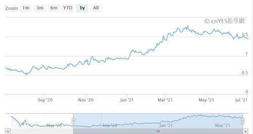 (圖三:美國 10 年期公債殖利率曲線圖,鉅亨網)