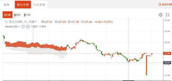 (圖六:美元兌換新台幣匯率日 K 線圖,鉅亨網)