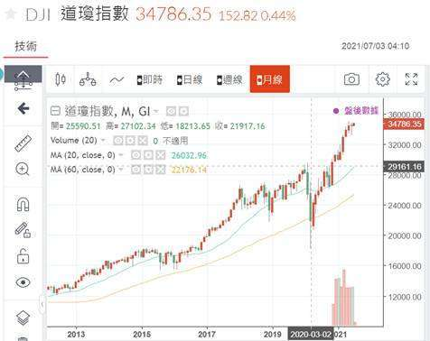 (圖一:道瓊工業股價指數日 K 線圖,鉅亨網)