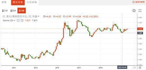 (圖五:美元兌換馬來西亞吉令匯率,鉅亨網)