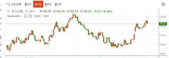 (圖二:美元指數從 6 月初起漲,鉅亨網)