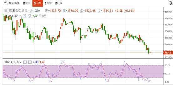 (圖四:馬來西亞股價指數日 K 線圖,鉅亨網)