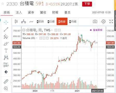 (圖八:台積電股價日 K 線圖,鉅亨網)