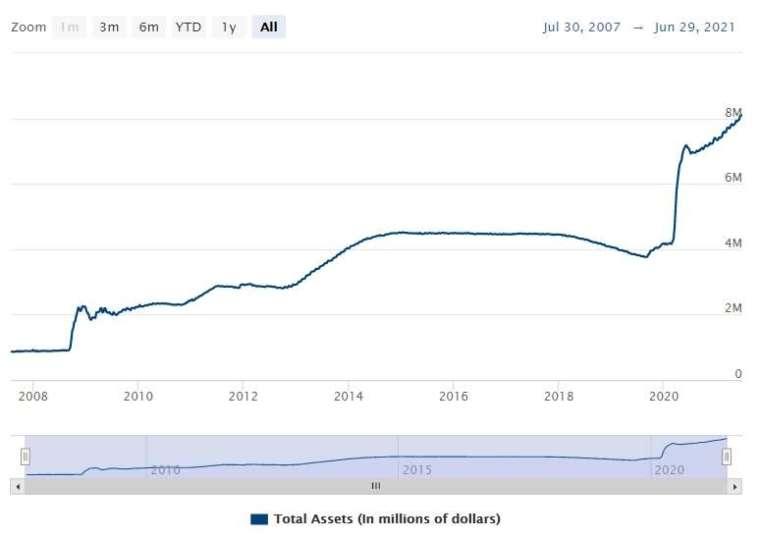 Fed 資產負債表 圖片:Fed