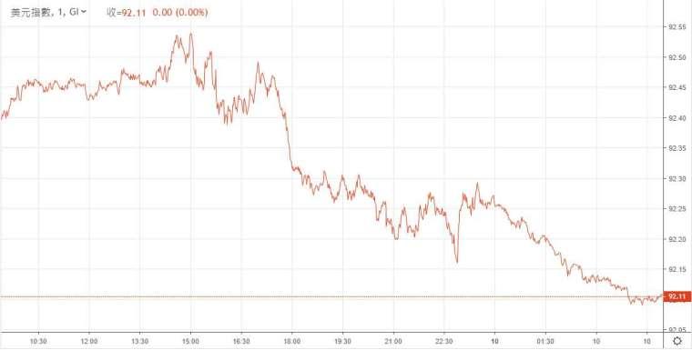 美元指數單日走勢(圖:鉅亨網)