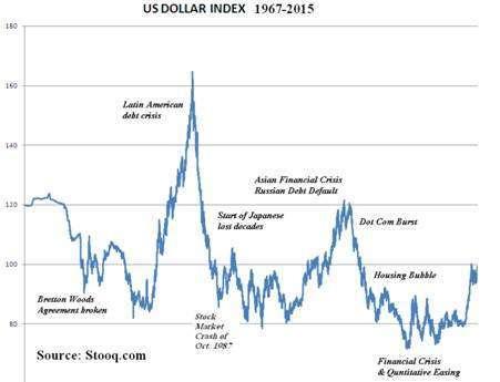 (圖四:美元指數長期曲線圖,維基百科)