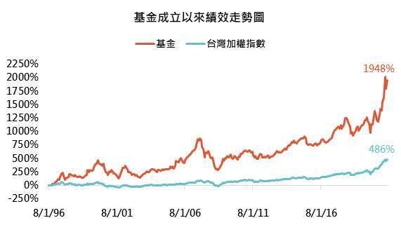 資料來源:Bloomberg,「鉅亨買基金」整理,績效以新台幣計算至 2021/6/30。此資料僅為歷史數據模擬回測,不為未來投資獲利之保證,在不同指數走勢、比重與期間下,可能得到不同數據結果。