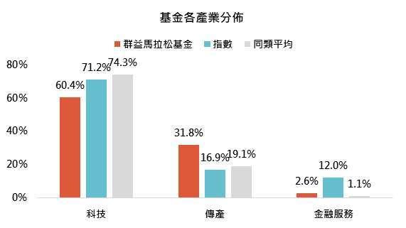 資料來源:MorningStar,「鉅亨買基金」整理,資料截至 2021/5/30,同類平均為晨星核備可銷售之台灣中小型股票基金之主級別,指數指 MSCI 台灣股市指數。此資料僅為歷史數據模擬回測,不為未來投資獲利之保證,在不同指數走勢、比重與期間下,可能得到不同數據結果。