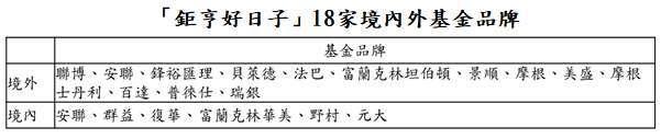 資料來源:「鉅亨買基金」整理;資料日期:2021/7/8。