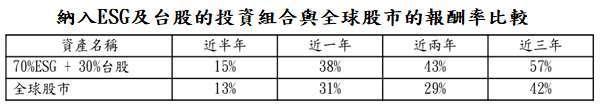 資料來源:Bloomberg,「鉅亨買基金」整理,上述依序採 ESG 領導者、台灣加權及 MSCI 世界等指數,資料截至 2021/6/30,以台幣計算。