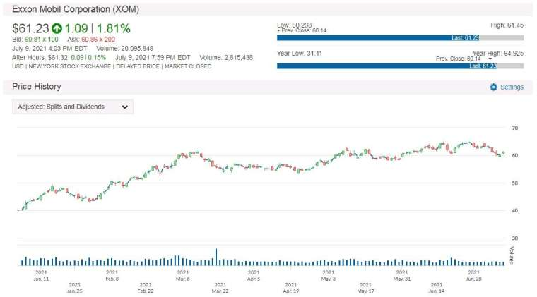 XOM 股價走勢圖 圖片:anue 鉅亨