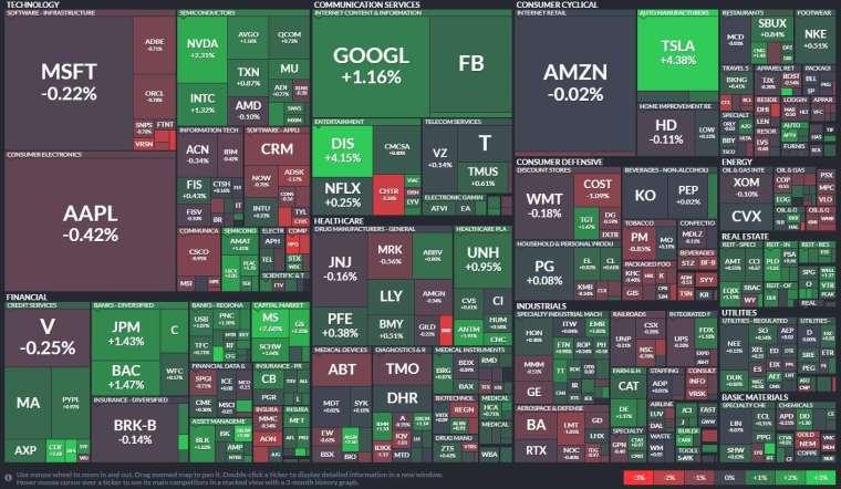 標普500指數中,金融股、通訊服務股和房地產類股領漲。(圖:Finviz)