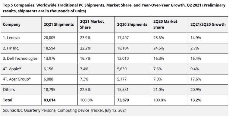 全球第二季前 5 大 PC 品牌出貨量、市占率、年成長率排名。(圖:IDC)