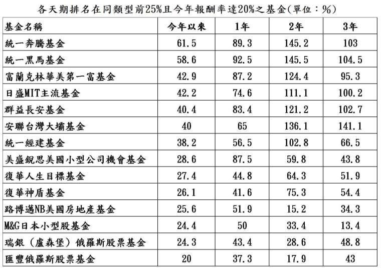 資料來源:晨星;資料日期:截至 2021/6/30;報酬率統一以新台幣計算,排名係依據晨星分類。