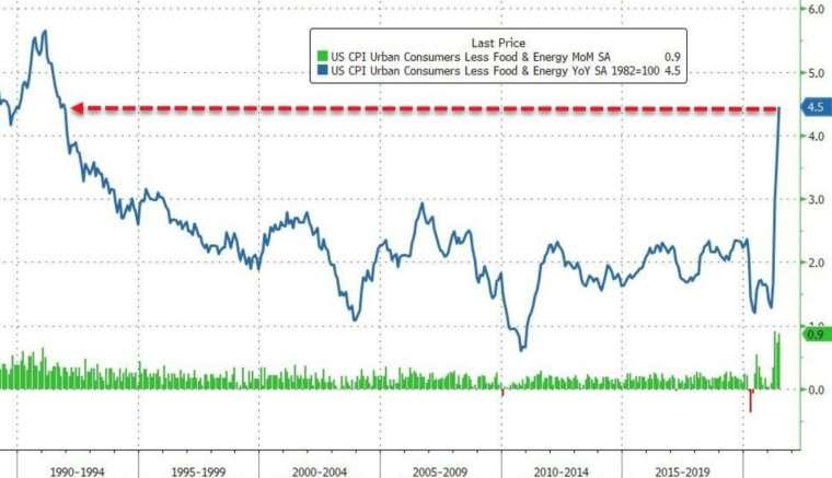 綠:美國核心 CPI 月增率,藍:美國核心 CPI 年增率 (圖:Zerohedge)