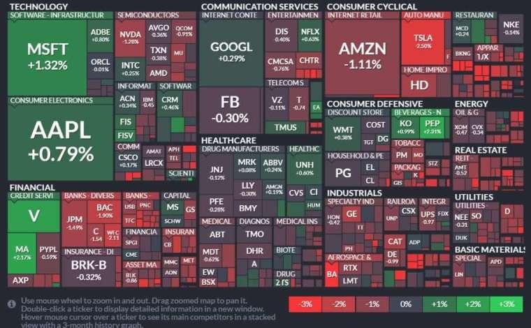 標普 11 大板塊僅資訊科技收紅,房地產、非必需消費品和金融板塊領跌。(圖片:finviz)