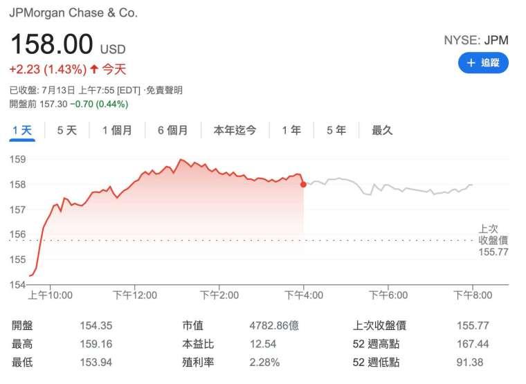 小摩盤前小跌 0.44% (圖:Google)