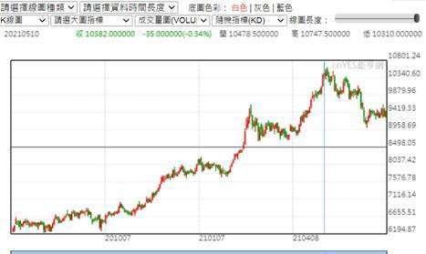 (圖一:銅期貨三月價格趨勢圖,鉅亨網)