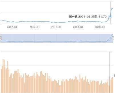 (圖四:一銅營收 2021 年 3 月始與股價同步增加,鉅亨網)