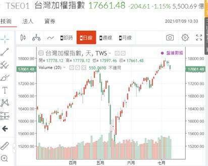 (圖六:台股加權股價指數日 K 線圖,鉅亨網)