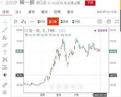 (圖三:第一銅股價也在 5 月 11 日達最高價,鉅亨網)