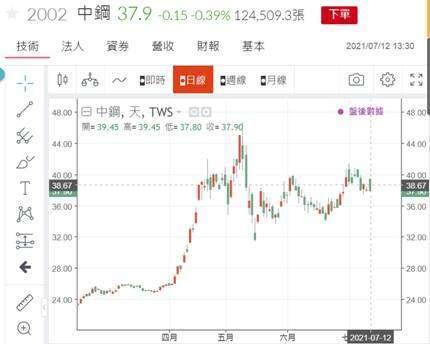(圖五:中鋼股價日 K 線圖,鉅亨網)
