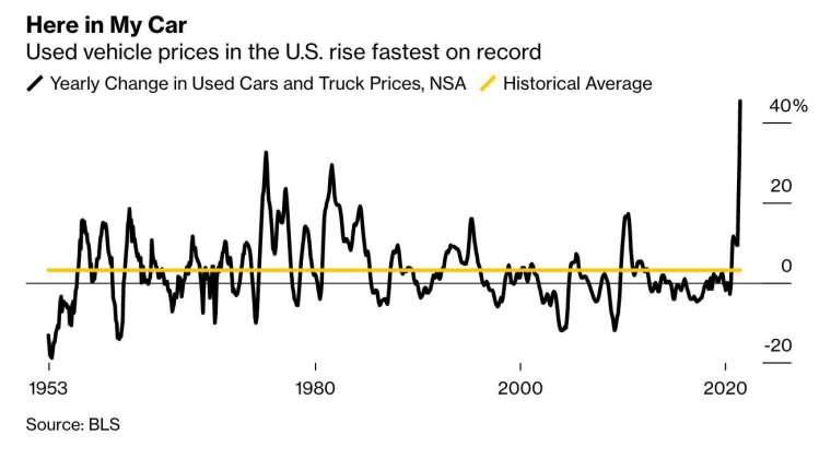 美國 6 月二手車及卡車價格增幅創下有記錄以來最大 (圖:Bloomberg)