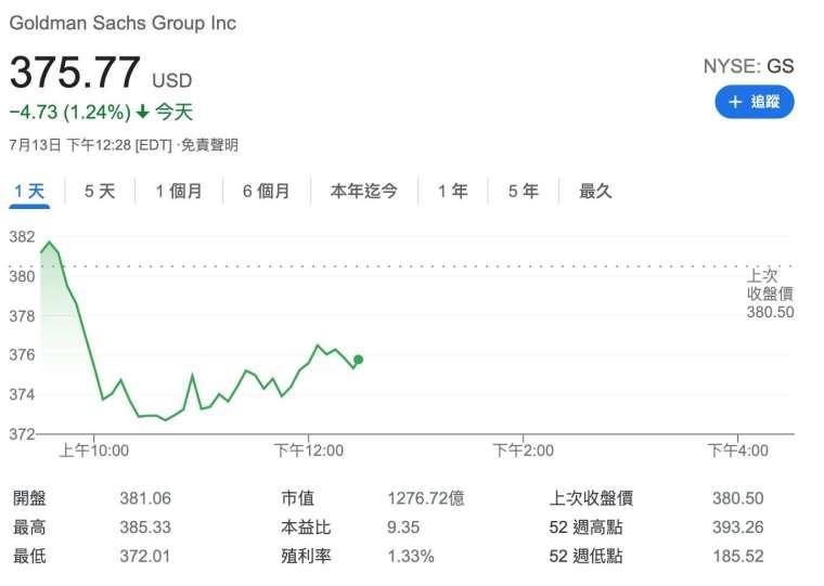 周二盤中交易,高盛小跌逾 1% (圖:Google)