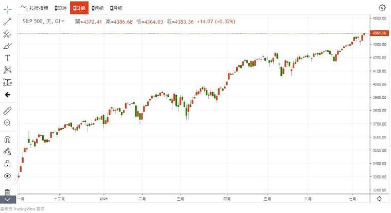 S&P 500 指數 圖片:anue 鉅亨