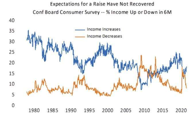 消費者預期未來 6 個月收入成長比例 (圖: Marketwatch)