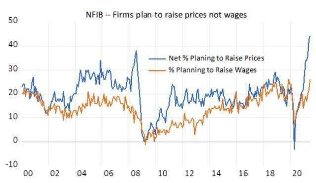 企業計畫調漲價格、調高薪資比例 (圖: Marketwatch)