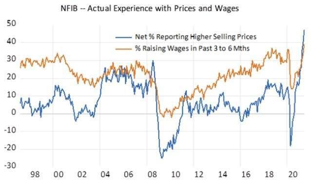 銷售價格上漲百分比、過去 3-6 個月工資上漲百分比走勢 (圖: Marketwatch)