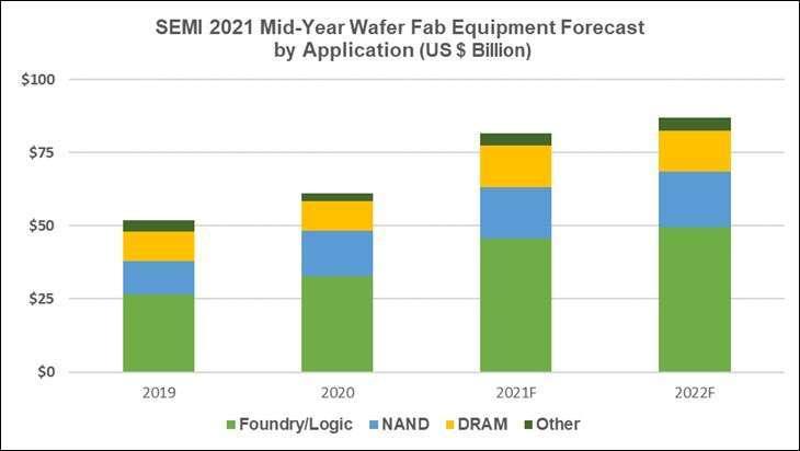 2021-2022 年半導體設備應用市場預測。(圖: SEMI 提供)