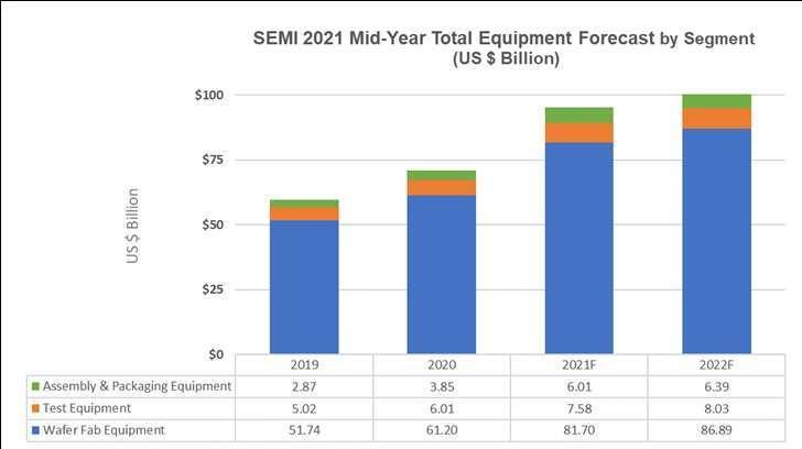 2021-2022 年半導體前、後段設備市場規模預測;以 10 億美元為單位。(圖: SEMI 提供)