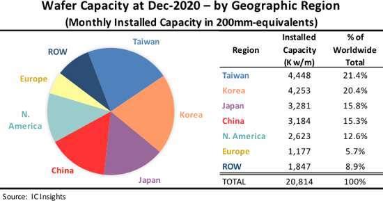 2020 年全球晶圓廠產能排名。(圖: 擷取自 IC Insights)
