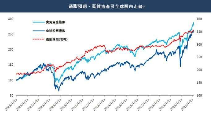 資料來源:Bloomberg, 資料日期 : 2021/06/22 使用指數:通膨預期 = 彭博巴克萊美國國債通脹掛鉤債券指數,全球股市指數 = MSCI ACWI 指數,實質資產指數 = S&P Real Asset TR 指數