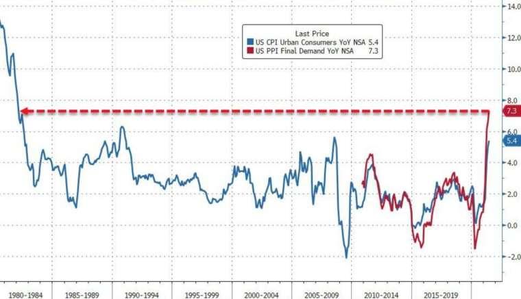 藍線:美國 CPI 年增率,紅線:美國 PPI 年增率 (圖:Zerohedge)