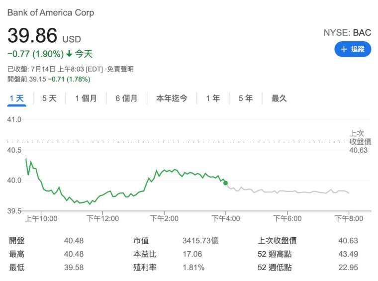 美銀周三美股盤前跌逾2% (圖:Google)