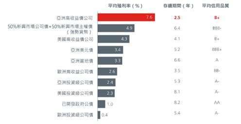 資料來源:彭博、瀚亞投資、美銀美林銀行、花旗銀行、Markit iBoxx,截至2021年3月31日。