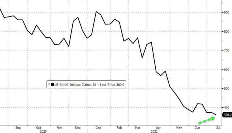 美國上周初領失業金人數續探一年新低 (圖:Zerohedge)