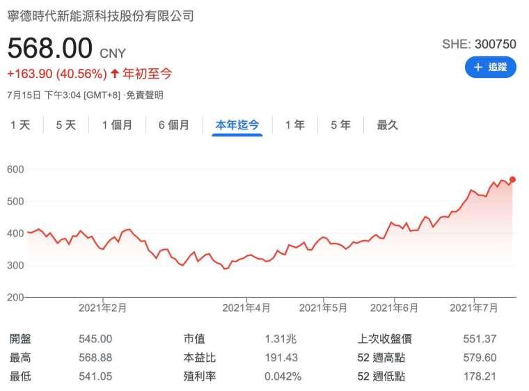 寧德時代今年迄今漲幅近41% (圖:Google)
