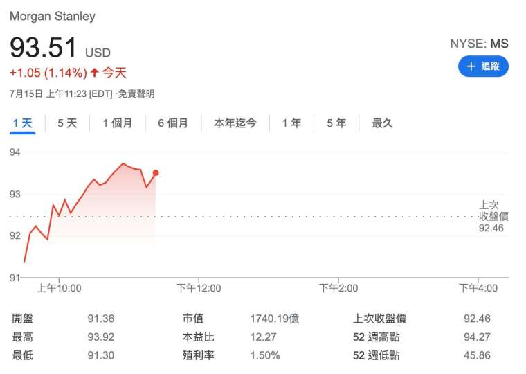 周四 (15 日) 美股盤中,摩根士丹利股價走勢 (圖:Google)