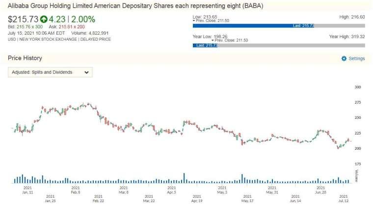 BABA 股價走勢圖 圖片:anue鉅亨