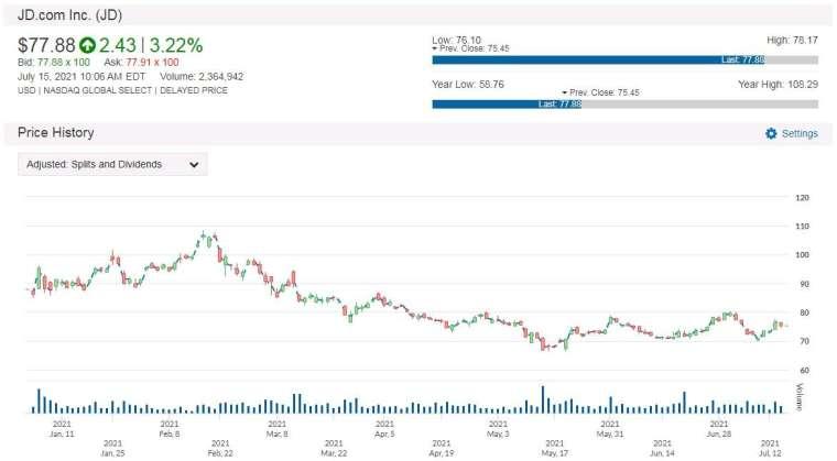 JD 股價走勢圖 圖片:anue鉅亨