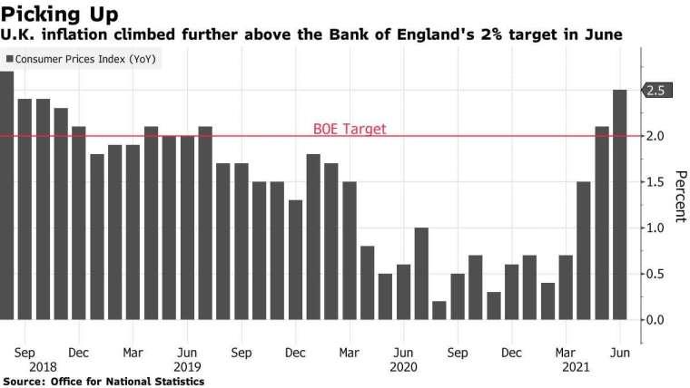英國通膨率超越英國央行的 2.0% 目標 圖片:Bloomberg
