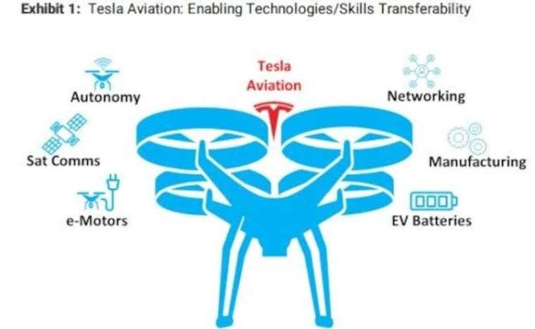 特斯拉進軍飛行汽車市場握有多項技術優勢 (圖片:摩根士丹利)