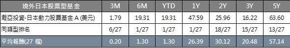 資料來源: Lipper,統計至2021/6/30,美元計價(%)。